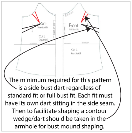 """Two pattern pieces are shown with darts added at the armscye and side seams. A caption reads """"The minimum required for this pattern is a side bust dart regardless of the standard fit or full bust fit. Each fit must have its own dart sitting in the side seam. Then to facilitate shaping a contour wedge/dart should be taken in the armhole for bust mound shaping."""""""